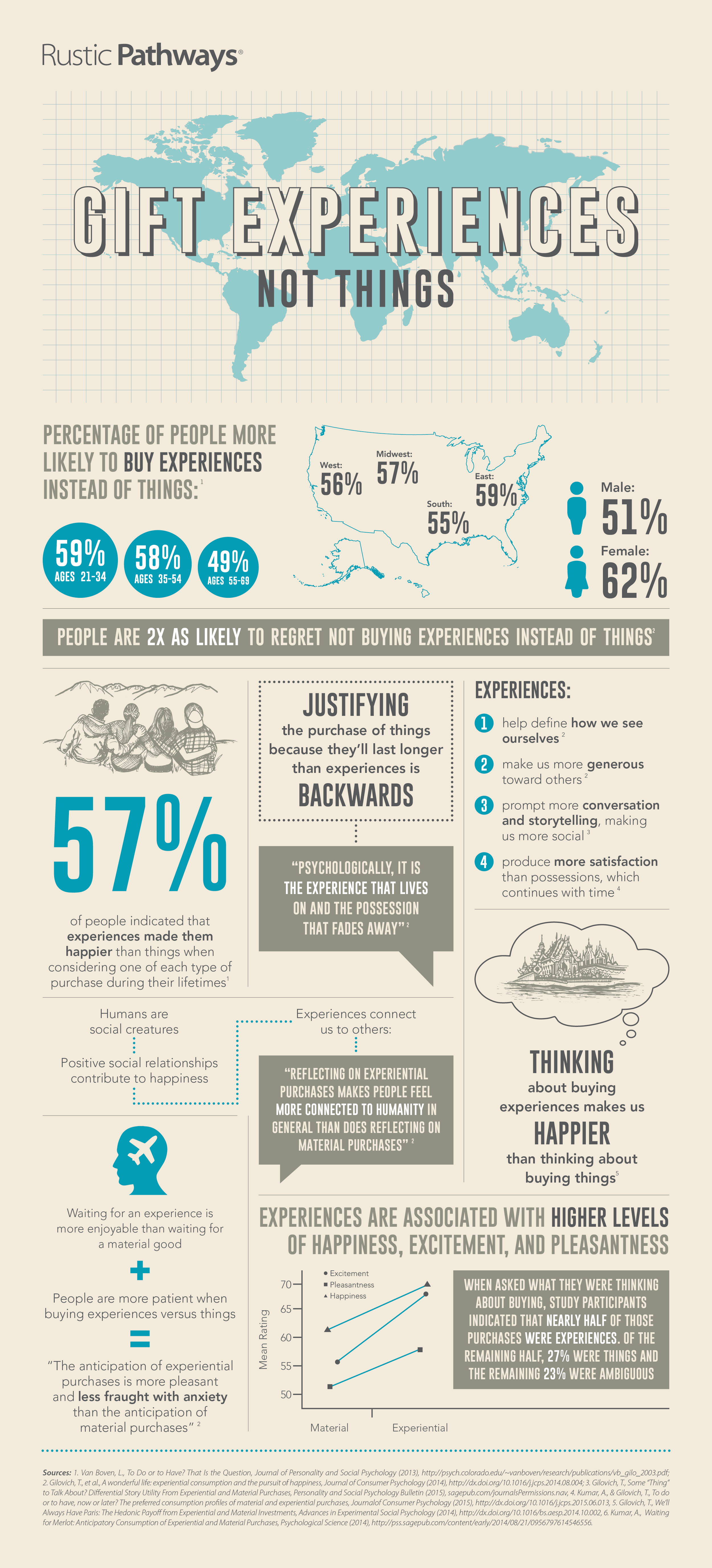 Gift experiences, not things infographic