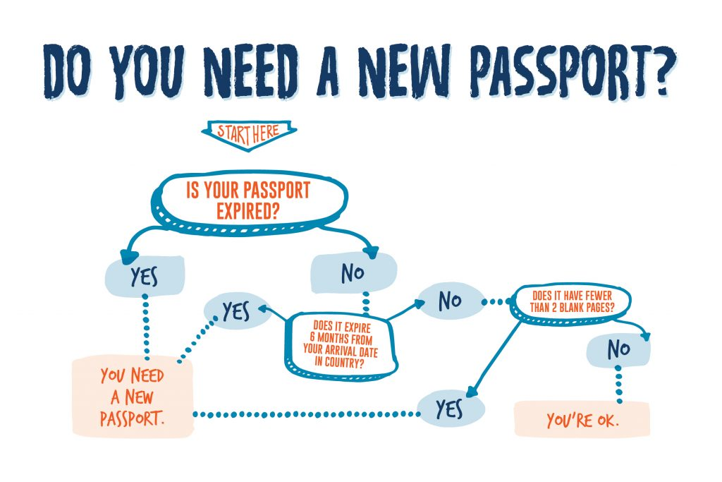 How to Get a U.S. Passport in 2 Weeks or Less | Rustic Pathways