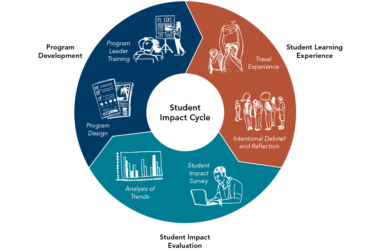 student impact cycle at Rustic Pathways graphic
