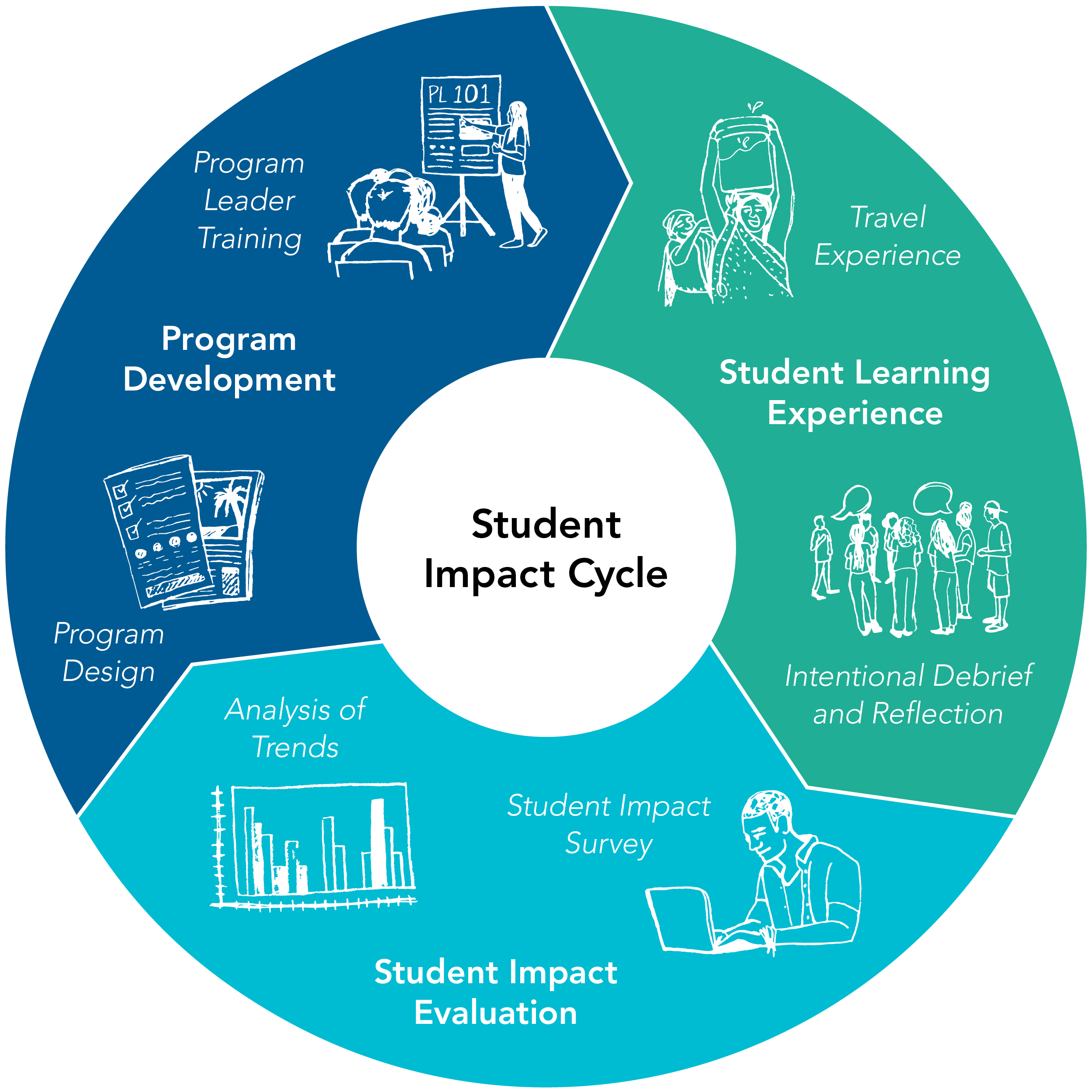 Rustic Pathways Student Impact Cycle