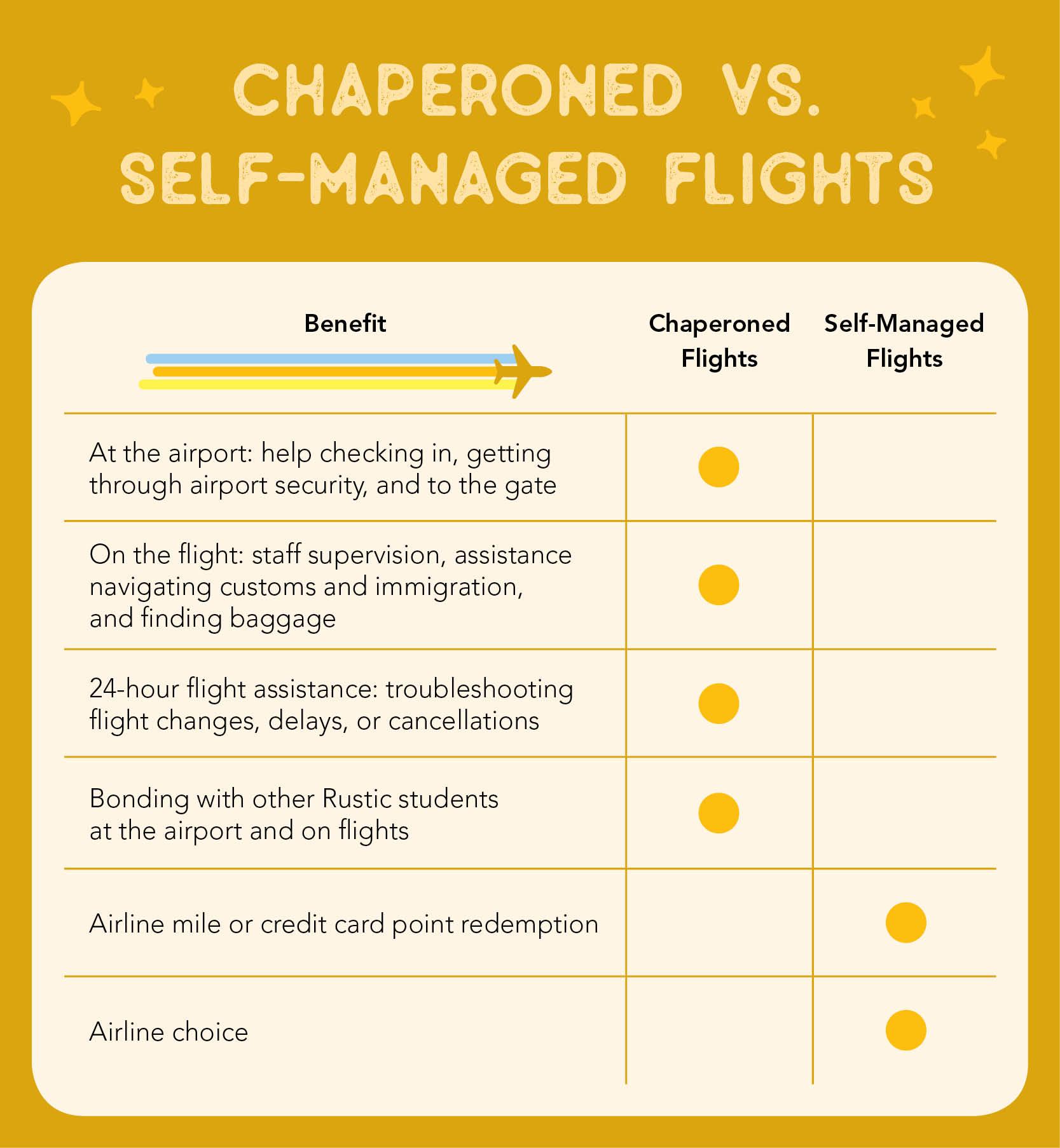 Rustic Pathways flight option comparison chart
